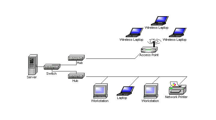 WLAN Integration